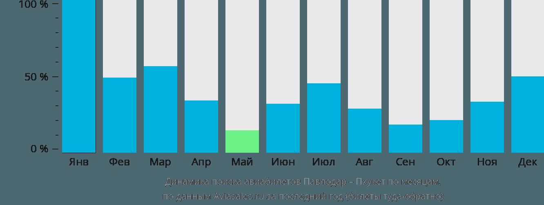 Динамика поиска авиабилетов из Павлодара на Пхукет по месяцам
