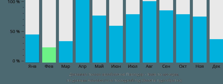 Динамика поиска авиабилетов из Павлодара в Киев по месяцам