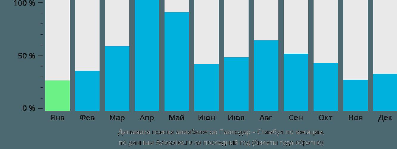 Динамика поиска авиабилетов из Павлодара в Стамбул по месяцам
