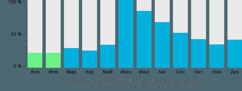 Динамика поиска авиабилетов из Павлодара в Калининград по месяцам