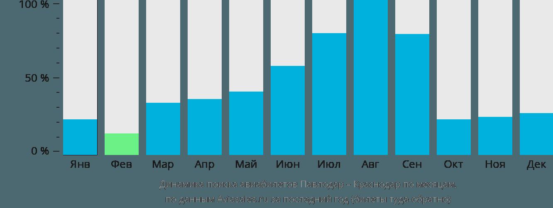 Динамика поиска авиабилетов из Павлодара в Краснодар по месяцам