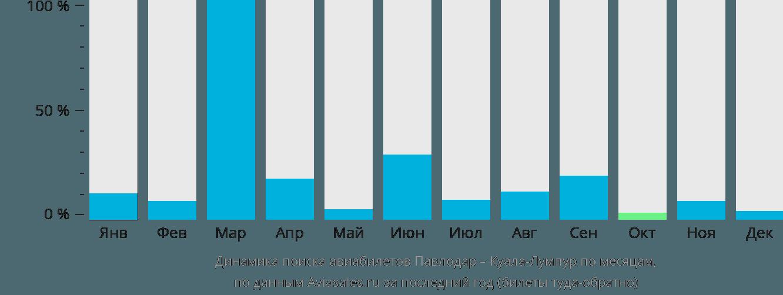 Динамика поиска авиабилетов из Павлодара в Куала-Лумпур по месяцам