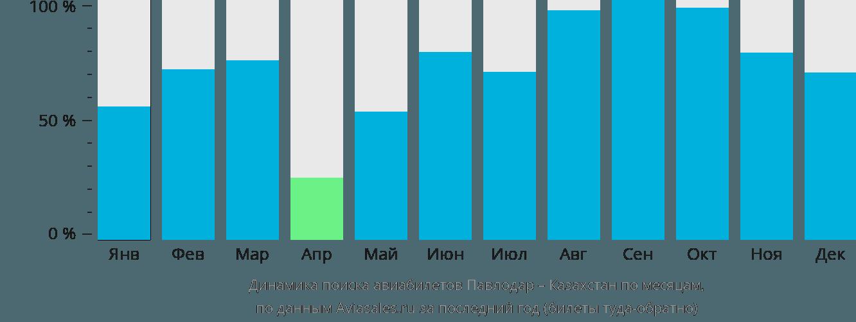 Динамика поиска авиабилетов из Павлодара в Казахстан по месяцам