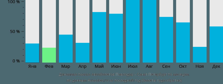 Динамика поиска авиабилетов из Павлодара в Санкт-Петербург по месяцам