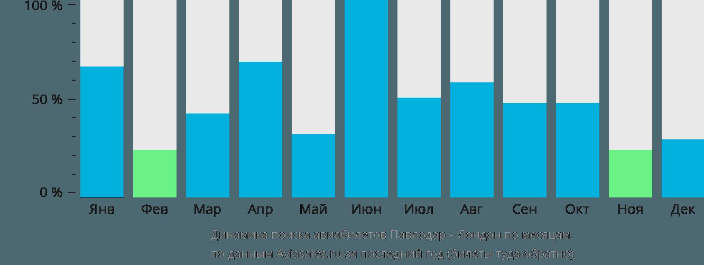 Динамика поиска авиабилетов из Павлодара в Лондон по месяцам