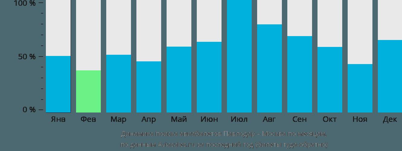 Динамика поиска авиабилетов из Павлодара в Москву по месяцам