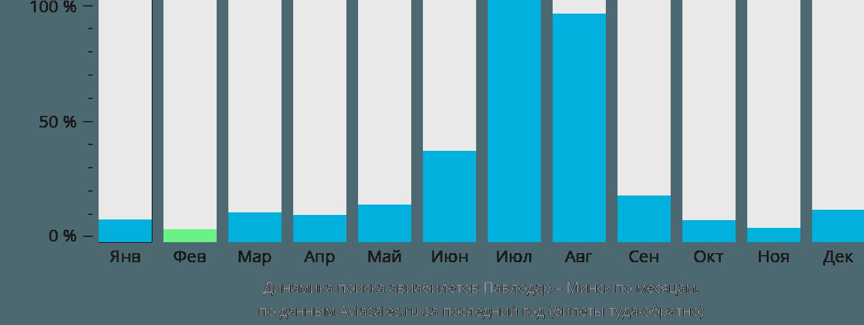 Динамика поиска авиабилетов из Павлодара в Минск по месяцам