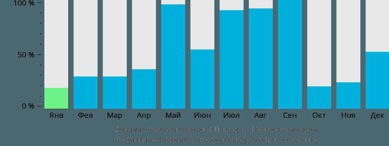 Динамика поиска авиабилетов из Павлодара в Мюнхен по месяцам