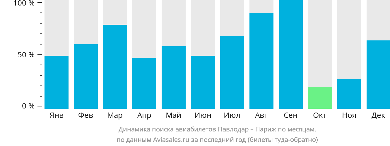Динамика поиска авиабилетов из Павлодара в Париж по месяцам