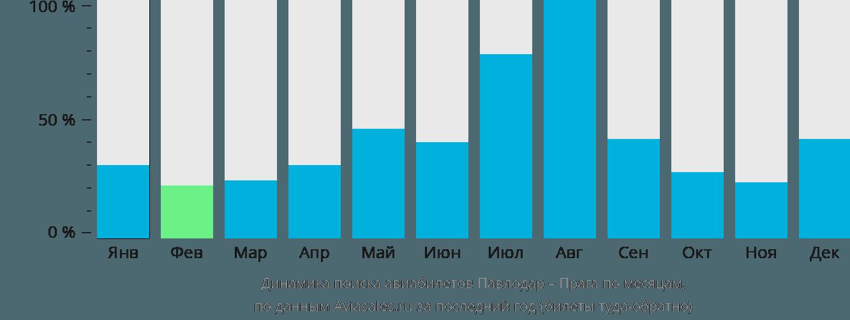 Динамика поиска авиабилетов из Павлодара в Прагу по месяцам