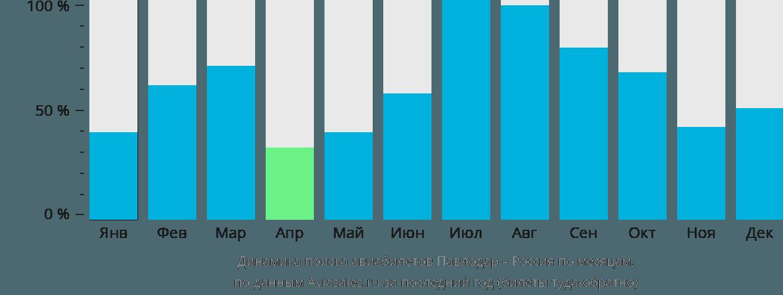 Динамика поиска авиабилетов из Павлодара в Россию по месяцам