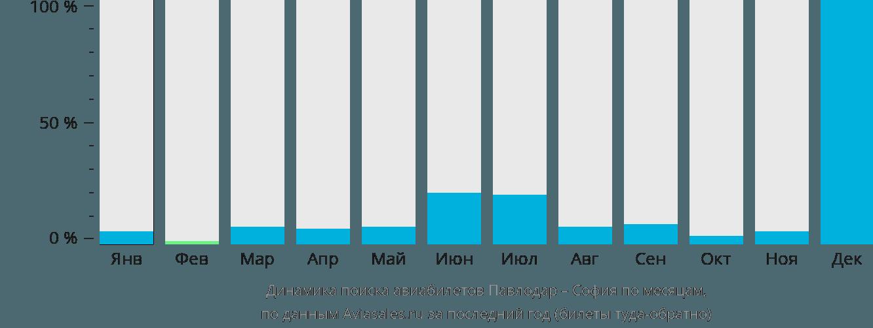 Динамика поиска авиабилетов из Павлодара в Софию по месяцам