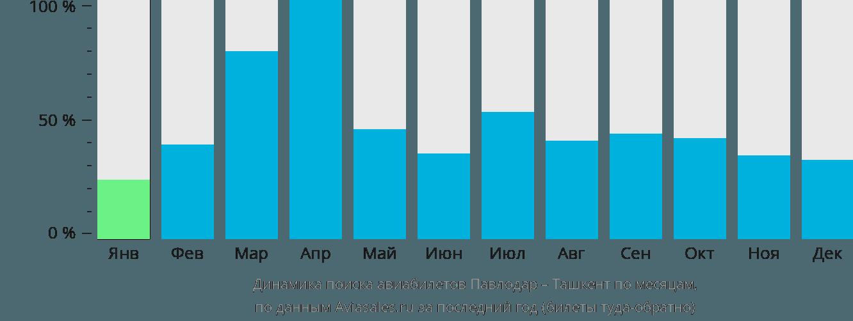Динамика поиска авиабилетов из Павлодара в Ташкент по месяцам