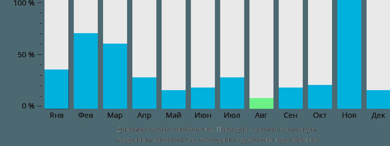 Динамика поиска авиабилетов из Павлодара в Урумчи по месяцам