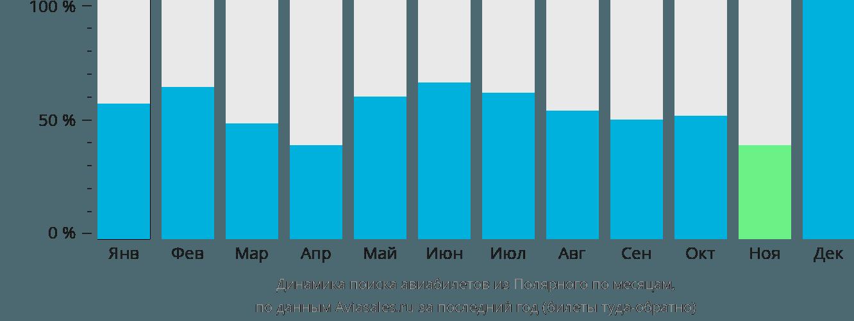 Динамика поиска авиабилетов из Полярного по месяцам