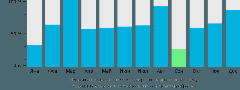 Динамика поиска авиабилетов из Полярного в Мирный по месяцам