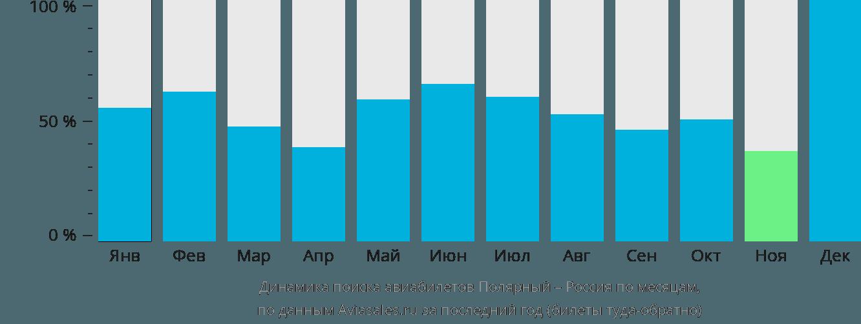 Динамика поиска авиабилетов из Полярного в Россию по месяцам