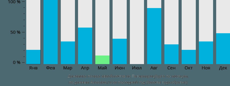 Динамика поиска авиабилетов из Питермарицбурга по месяцам