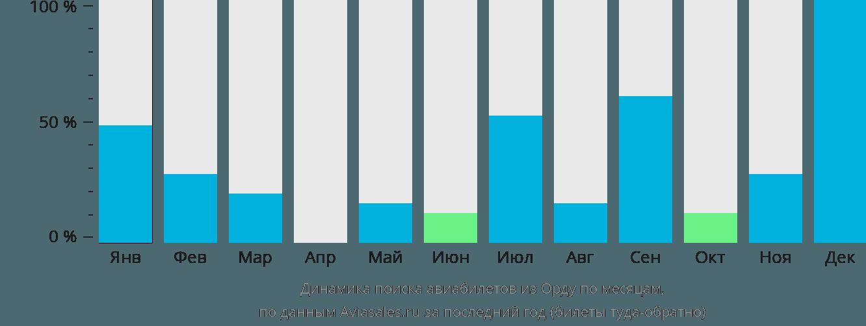 Динамика поиска авиабилетов из Орду по месяцам