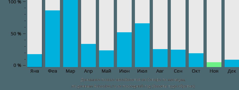 Динамика поиска авиабилетов из Сетифа по месяцам