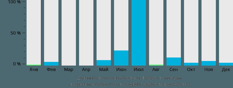 Динамика поиска авиабилетов из Рабаула по месяцам