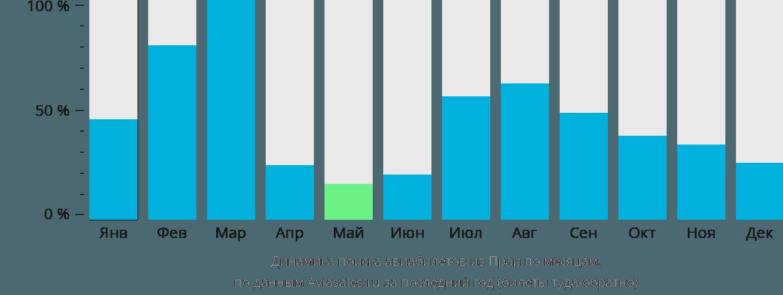 Динамика поиска авиабилетов из Праи по месяцам