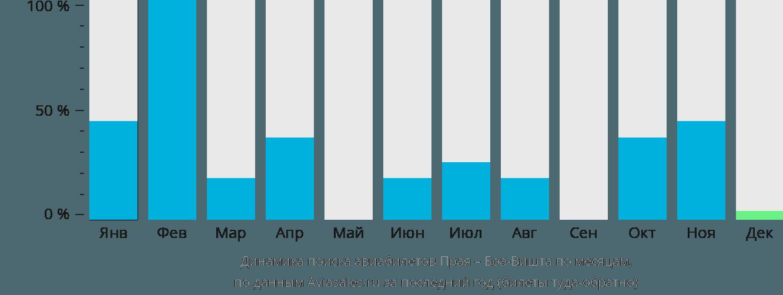 Динамика поиска авиабилетов из Праи в Боа-Вишту по месяцам