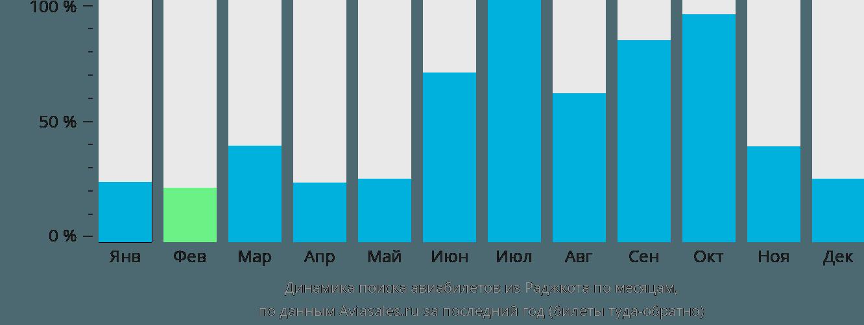 Динамика поиска авиабилетов из Раджкота по месяцам