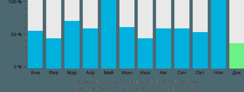 Динамика поиска авиабилетов из Раджкота в Мумбаи по месяцам