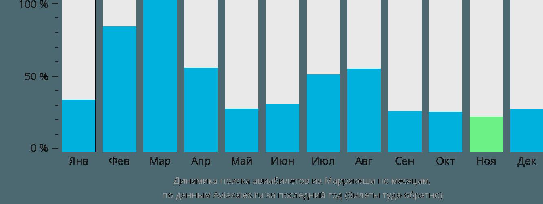 Динамика поиска авиабилетов из Марракеша по месяцам