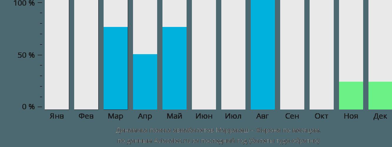 Динамика поиска авиабилетов из Марракеша в Жирону по месяцам