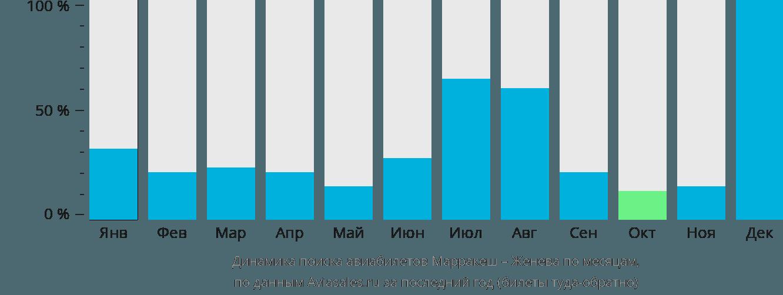 Динамика поиска авиабилетов из Марракеша в Женеву по месяцам