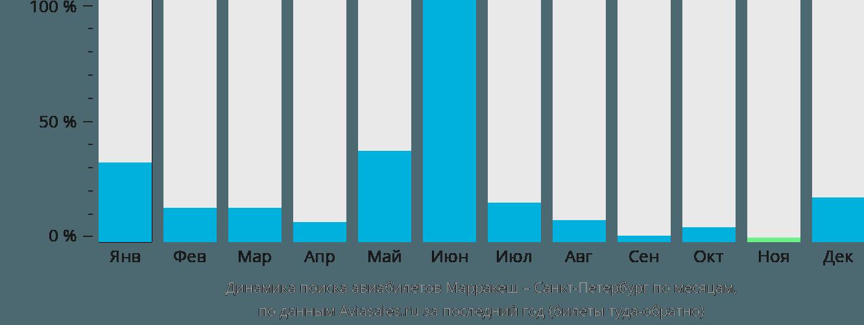 Динамика поиска авиабилетов из Марракеша в Санкт-Петербург по месяцам