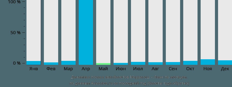 Динамика поиска авиабилетов из Марракеша в Лион по месяцам