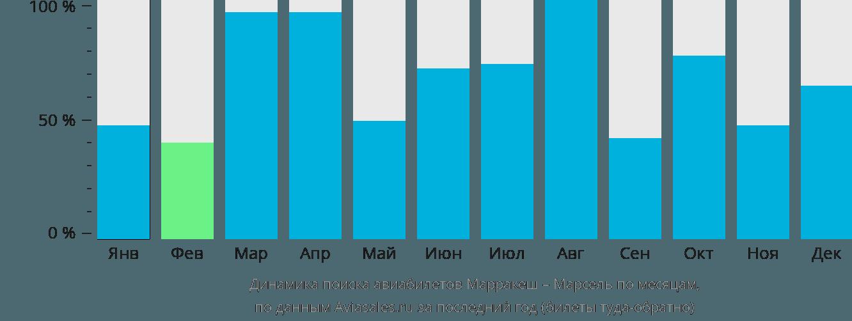 Динамика поиска авиабилетов из Марракеша в Марсель по месяцам