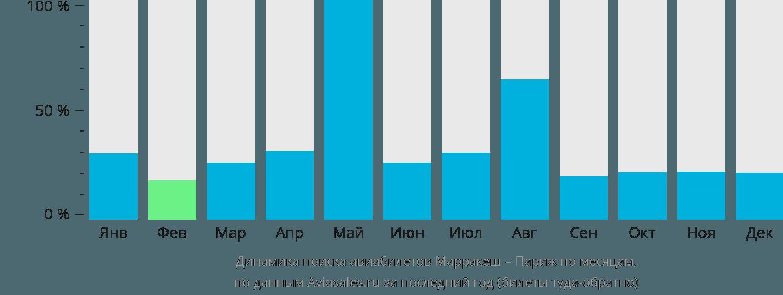 Динамика поиска авиабилетов из Марракеша в Париж по месяцам
