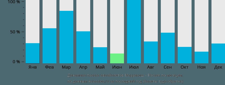 Динамика поиска авиабилетов из Марракеша в Россию по месяцам