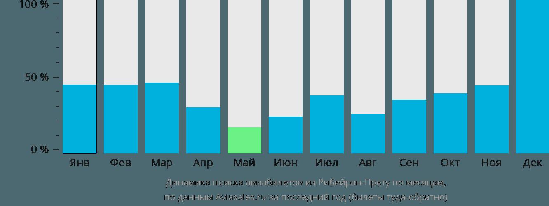 Динамика поиска авиабилетов из Рибейран-Прету по месяцам