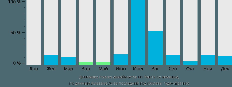 Динамика поиска авиабилетов из Решта по месяцам