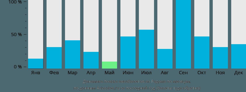 Динамика поиска авиабилетов из Радома по месяцам