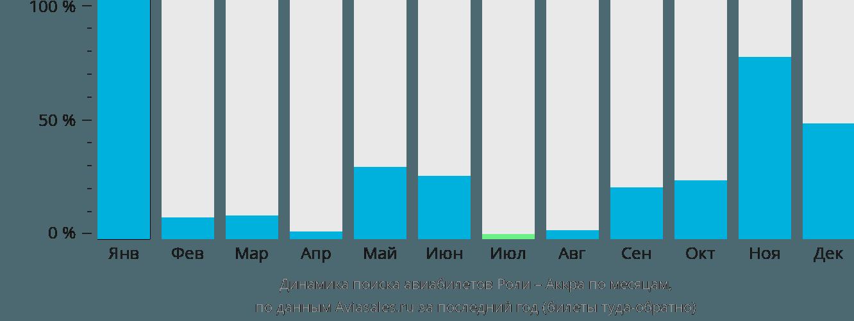 Динамика поиска авиабилетов из Роли в Аккру по месяцам