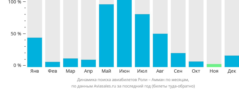 Динамика поиска авиабилетов из Роли в Амман по месяцам