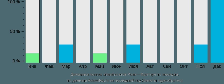Динамика поиска авиабилетов из Роли во Фритаун по месяцам