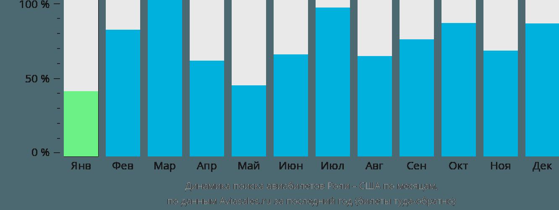 Динамика поиска авиабилетов из Роли в США по месяцам
