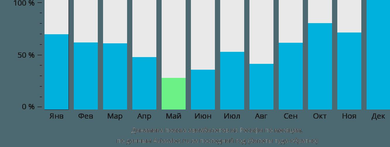 Динамика поиска авиабилетов из Ресифи по месяцам
