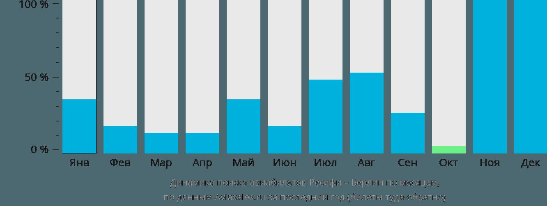 Динамика поиска авиабилетов из Ресифи в Берлин по месяцам