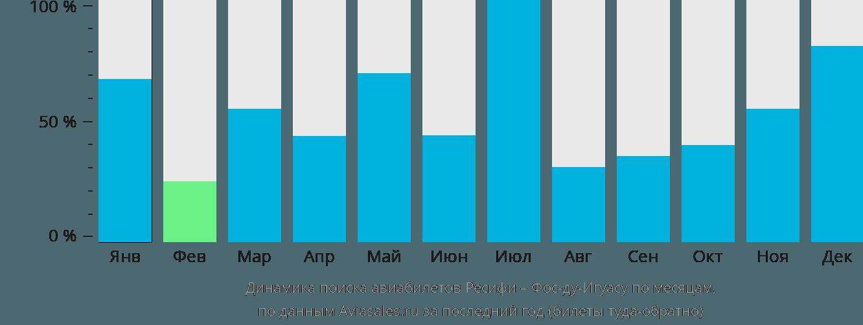 Динамика поиска авиабилетов из Ресифи в Фос-ду-Игуасу по месяцам