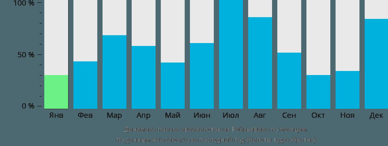 Динамика поиска авиабилетов из Рейкьявика по месяцам