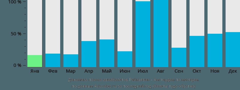 Динамика поиска авиабилетов из Рейкьявика в Амстердам по месяцам