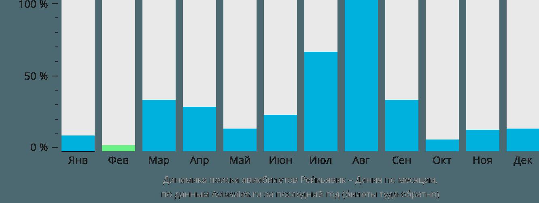 Динамика поиска авиабилетов из Рейкьявика в Данию по месяцам